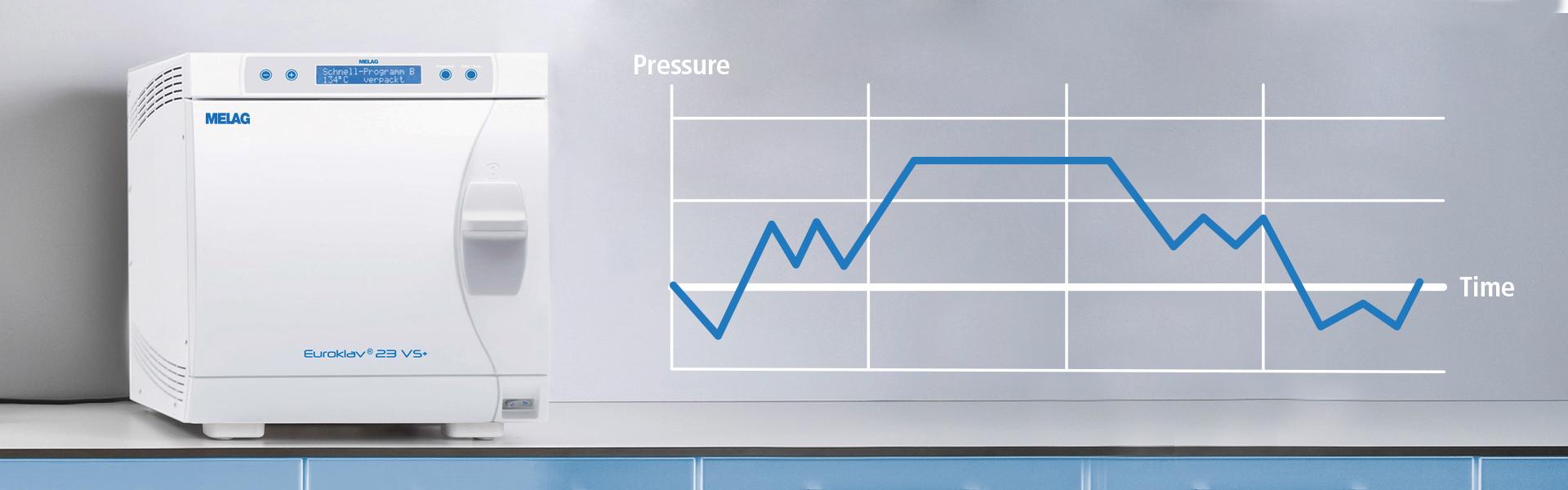 Autoclave Clase S con gráfico de proceso de esterilización