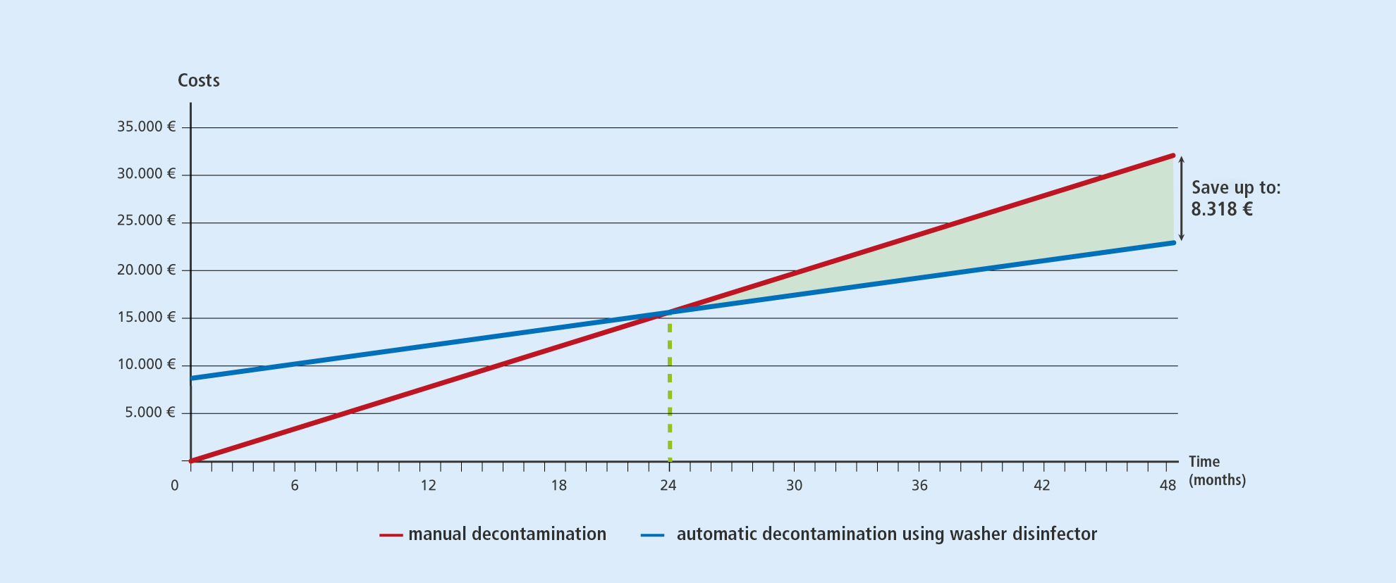 Calculation MELAtherm: manual vs. automatic instrument decontamination
