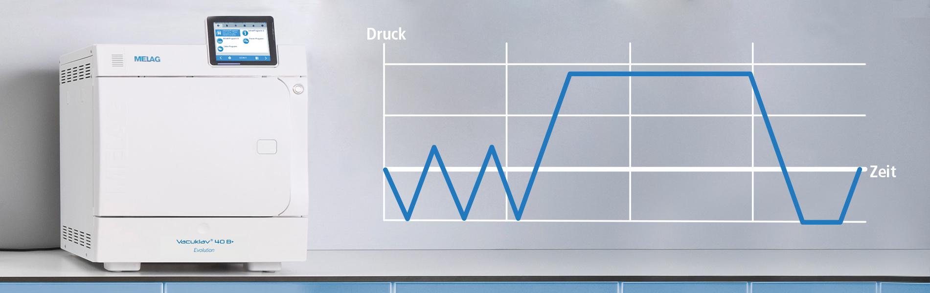 Autoklav Klasse B mit Grafik zum Sterilisationsprozess
