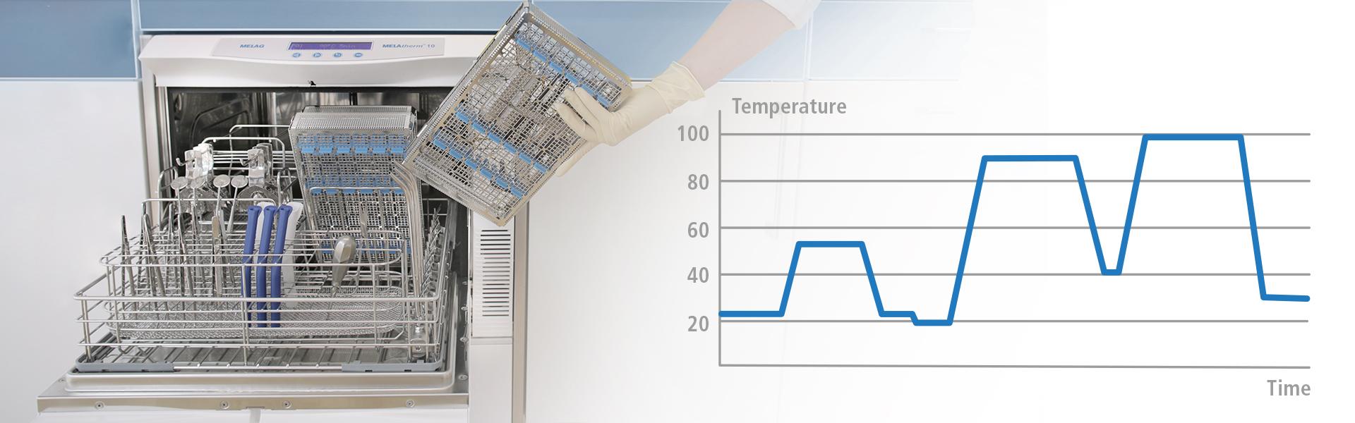 Processo di pulizia e disinfezione del termo disinfettore MELAtherm 10